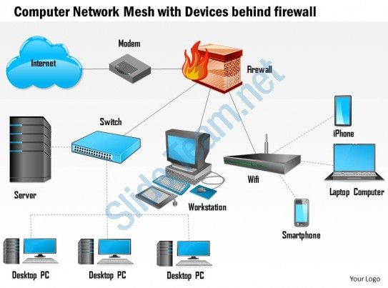 0814 Computer Network Mesh With Devices Behind Firewall Connected To The Internet Ppt Slides Slide01 Computer Network Computer Server Computer Technology