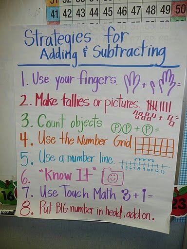 math strategies anchor chart