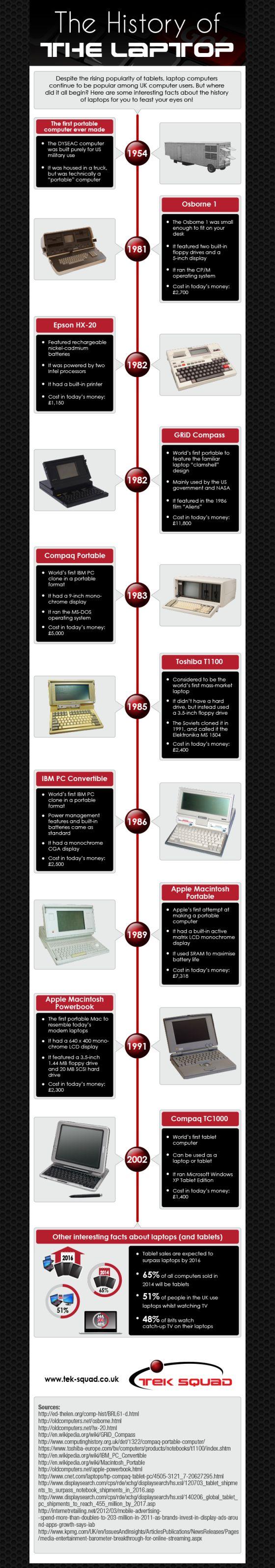 Historia de los ordenadores portátiles: