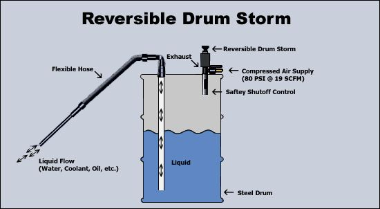 Drum Pump - Get high quality two way drum pumps, drum storm, reversible drum storms by Stream-Tek Corp. We are leading manufacturer and supplier of industrial drum pumps used to suck up liquid spills, water, oil, coolant, sludge.