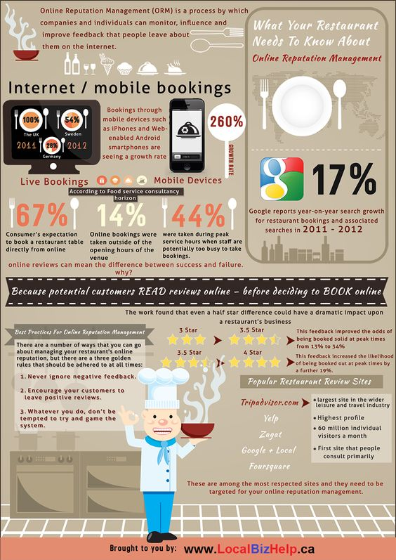 Infographic - How to Increase Your Restaurants Bookings And ...