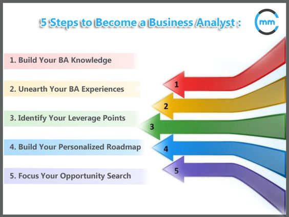 First weeks as a Business Analyst Objectives My work - what is business analysis