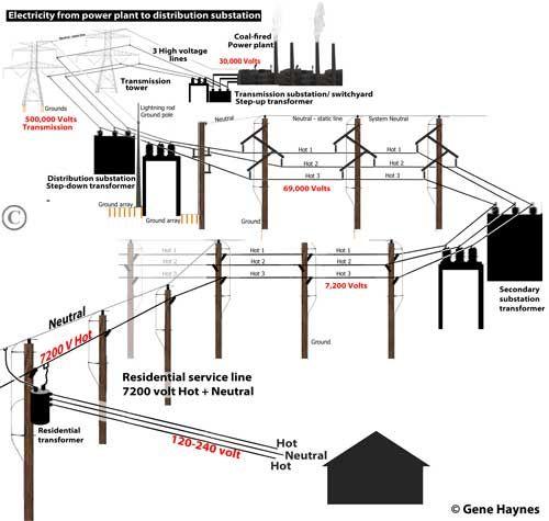 Power Plant To House Electricity Projetos Eletricos