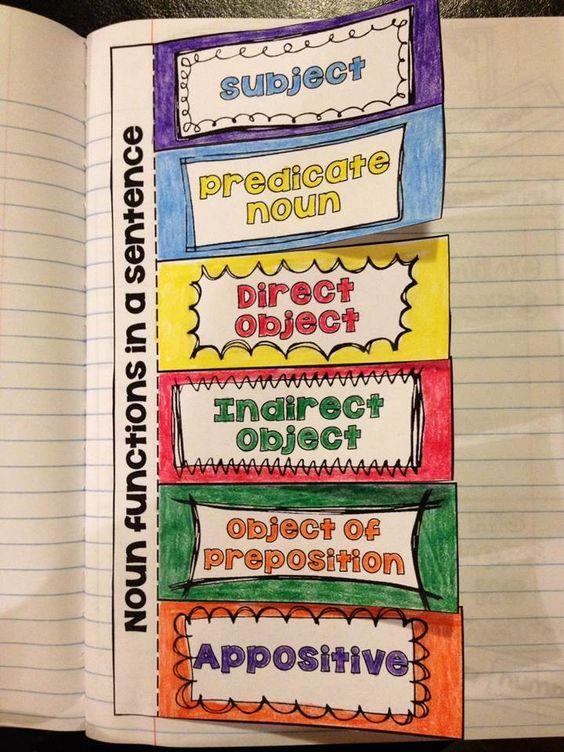 narrative essay lesson plan middle school