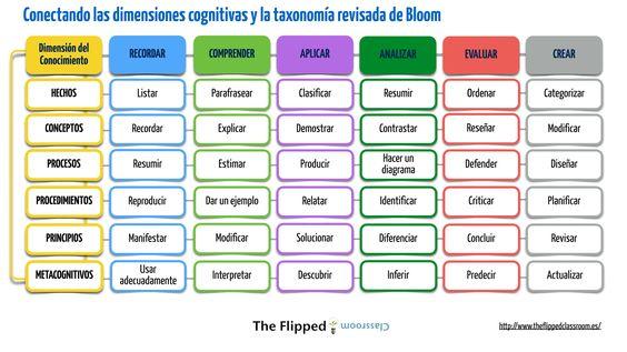 Conectando las dimensiones cognitivas y la taxonomía revisada de Bloom via @manueljesusf