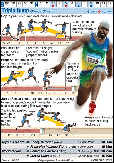 Olympics 2012 in infographics: Triple jump via @The Guardian