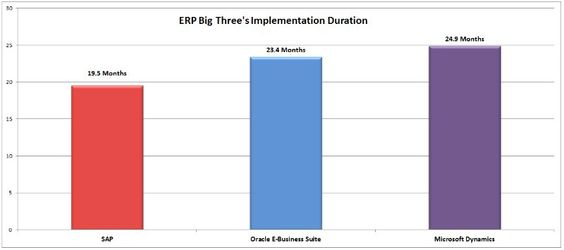 ERP and Big Three | Magcify