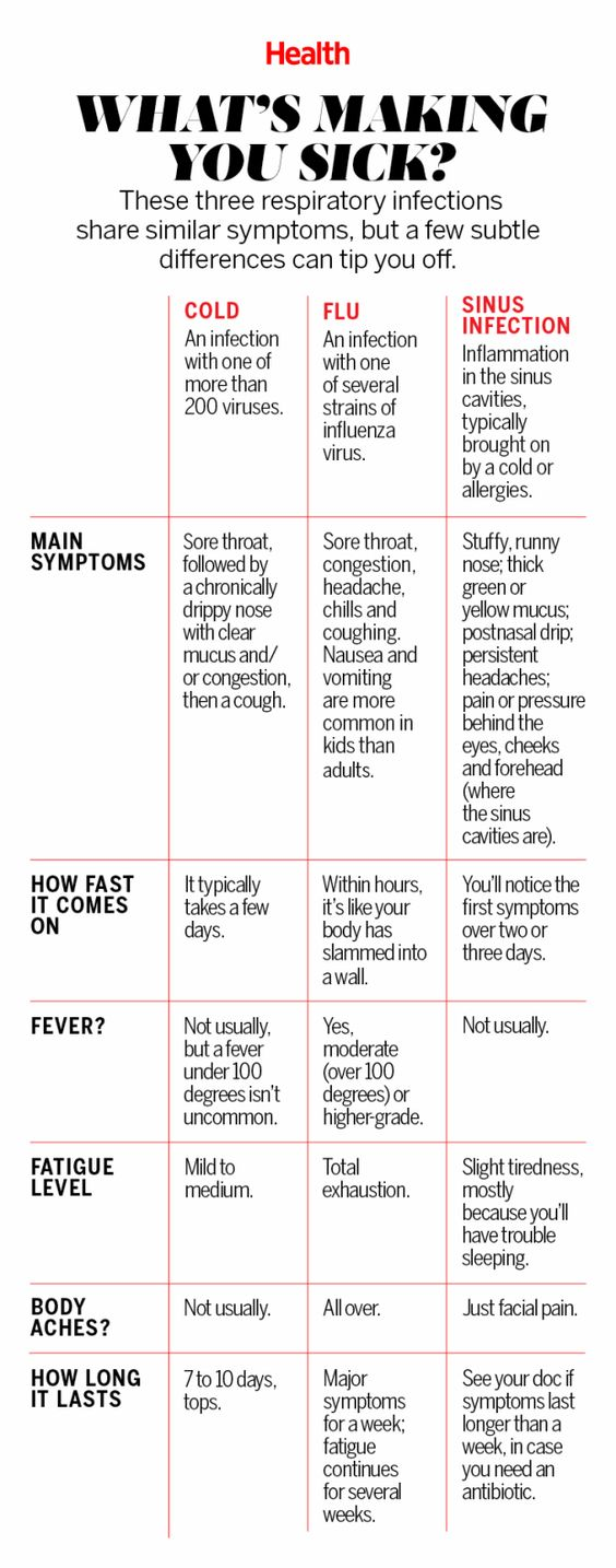 Colds, the flu, and sinus infections have such similar symptoms that it can be tough to know what truly ails you. That said, a few subtle differences can tip you off. Diagnose yourself using this chart. | Health.com: