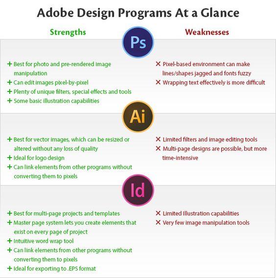 Photoshop vs. Illustrator vs. InDesign at a Glance