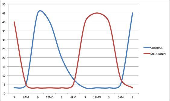 Melatonin-cortisol balance