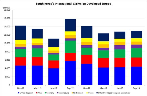 CEIC Database Expansion: Banking Sector: BIS-South Korea's Foreign Claims on Immediate Borrower Basis - Read more: http://bit.ly/1e8lW0y