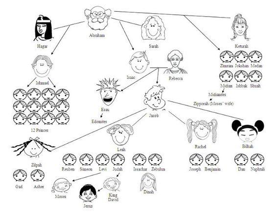 Abrahams Family Tree