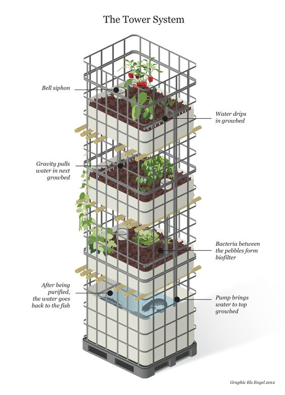 how to make strawberry tower for aquaponic