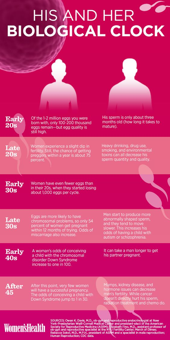 How Your Eggs—and His Sperm—Change in Your 20s, 30s, and 40s (This is stressing me out!):