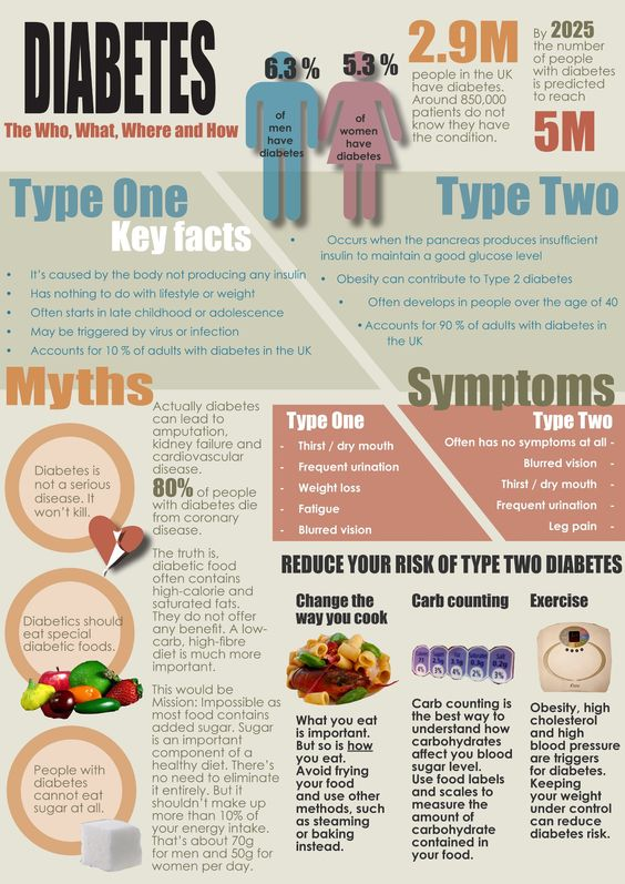 Health Infographics Diabetes The Who, What, Where And