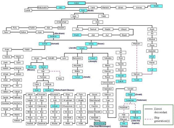 paragraph family tree essay