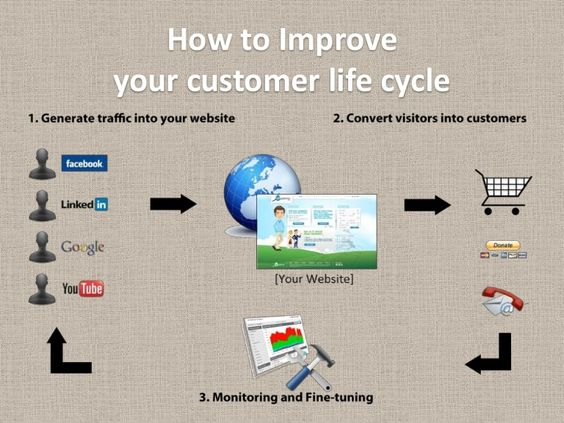 The quality of your customer life cycle is directly proportional to your bottom line. All 7 stages of a customer life cycle will determine if you: A) Get a new client, B) If a new client remains your client and if C) An Existing clients refers you to other customers