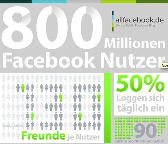 Facebook 2012 - Zahlen, Daten, Fakten [Infografik]