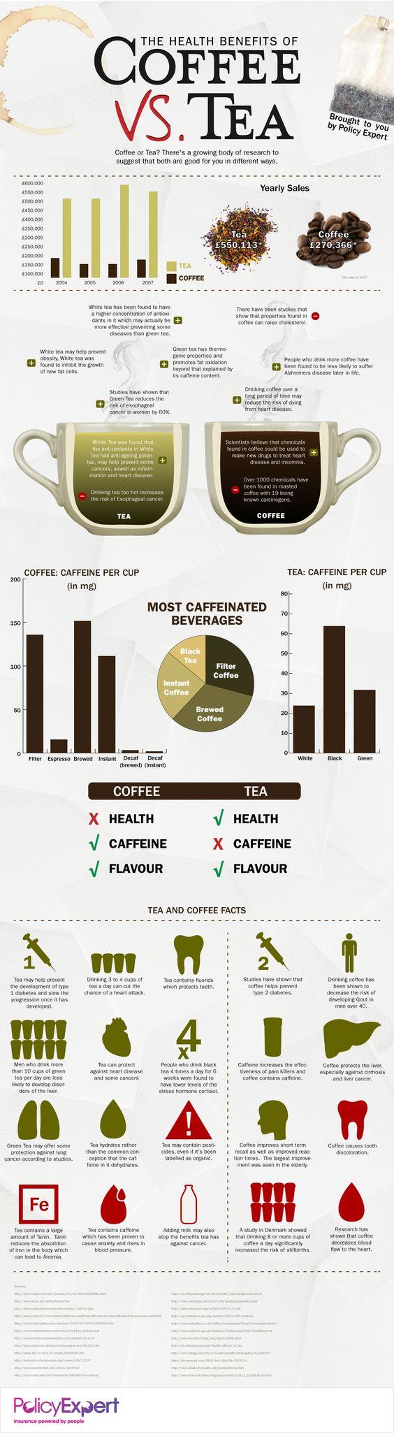 The Health Benefits of Coffee versus Tea