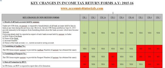 Income Tax Planning for Salaried Person FY 2015-16; Sec 80 D - income assessment form