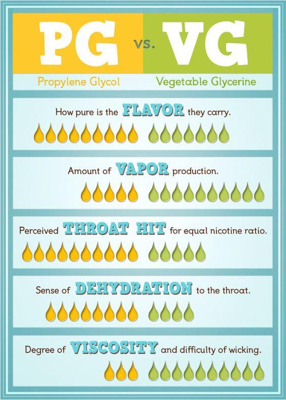 smoking vs vaping infographic - Google Search