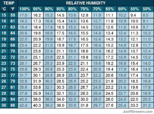 Humidity Temp Chart Cannabis Pinterest Temperature And Humidity Search And Google