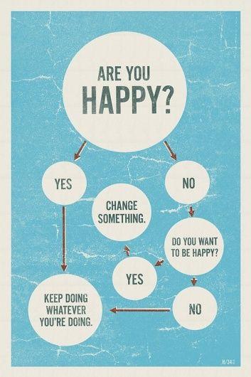 ¿Soy feliz? - happye