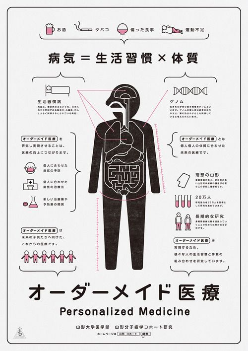 Japanese Infographic: Personalized Medicine. Akaoni Design. 2012 - Gurafiku: Japanese Graphic Design