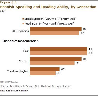 Self-Identification Among Hispanics (click thru for analysis)