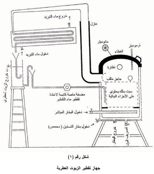 استخلاص الزيوت العطرية بطرق التقطير المختلفة Diagram