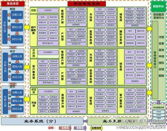 商业智能系统