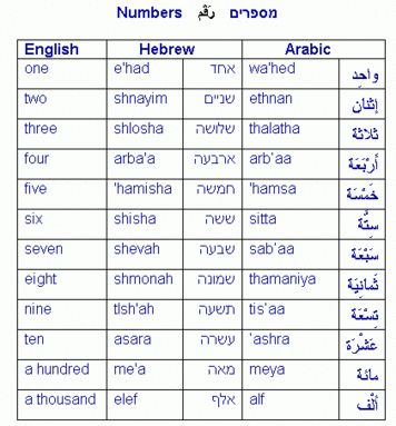 Printables Couting English counting in hebrew and arabic some numbers are easy to remember because they share common