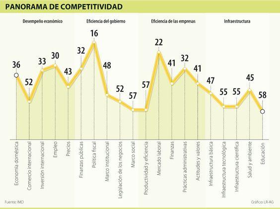 Panorama de Competitividad #Negocios