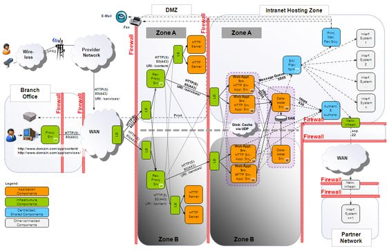 Image Result For System Architecture Diagram Tool  System
