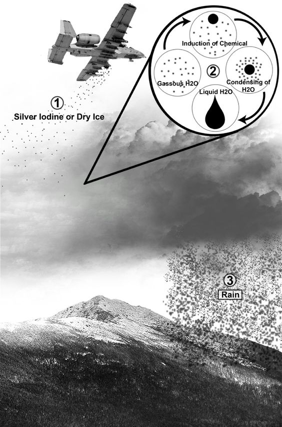 A diagram about how cloud seeding works.