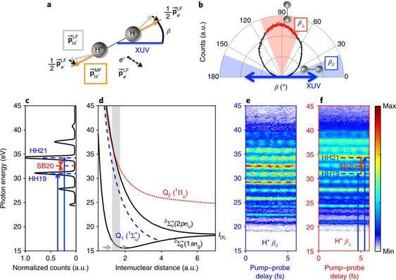 Resultado de imagen de Observar el movimiento combinado de núcleos y electrones