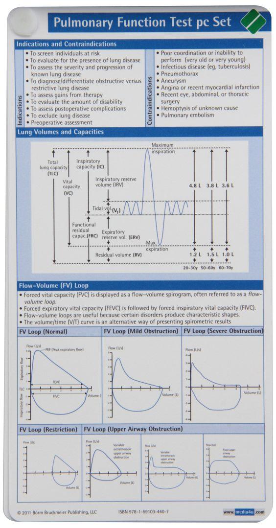 Pulmonary Function Test Pocketcard Set: 9781591034407: Medicine & Health Science Books @ Amazon.com