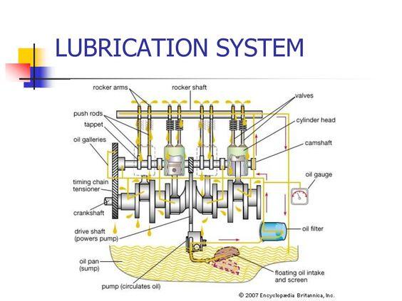 Skspark Com Lubricants Oil Pan Automotive Mechanic