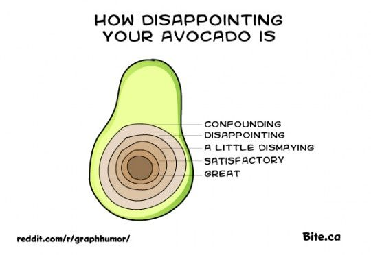 How disappointing your avocado is