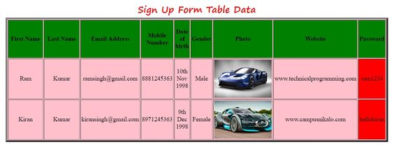 Learn How To Create Table in HTML