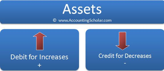 Chapter 94® - Important Rules for Double Entry Accounting - accounting balance sheet