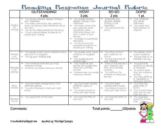 Reader response essay rubric