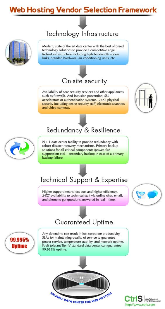 InfographicsWeb Hosting Vendor Selection Framework - staff evaluation
