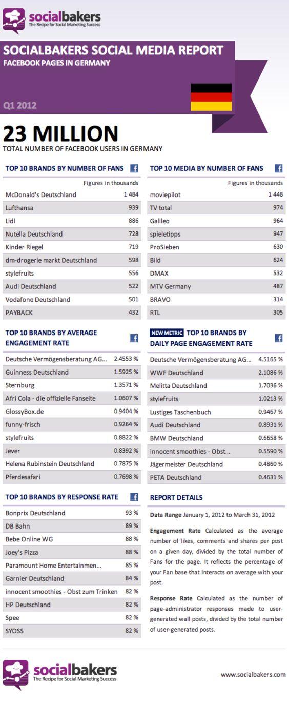 Top Ten Marken in D auf FB  19.04.2012