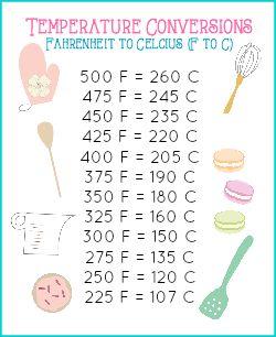 Mini Baking Conversion Chart - Temperature conversion chart Fahrenheit to Celsius