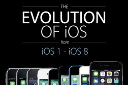 iPhone 6 and iOS 8 Infographic #Apple #iOS8 #iOS #iPhone #iPad #iPod #AppleTV #iPhone6 #iPhone6Plus
