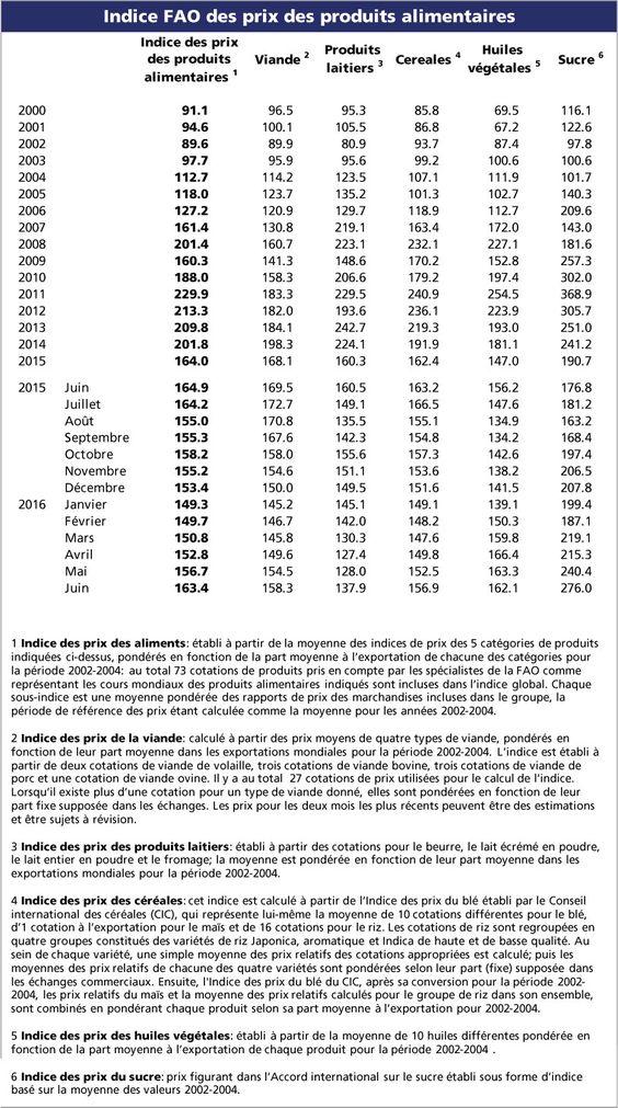 Indice FAO des prix des produits alimentaires| FAO | Organisation des Nations Unies pour l'alimentation et l'agriculture
