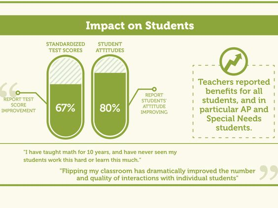 Survey Says: Flipped Classroom Improves Test Scores [infographic] | @Edudemic post | #education #elearning #flipclass