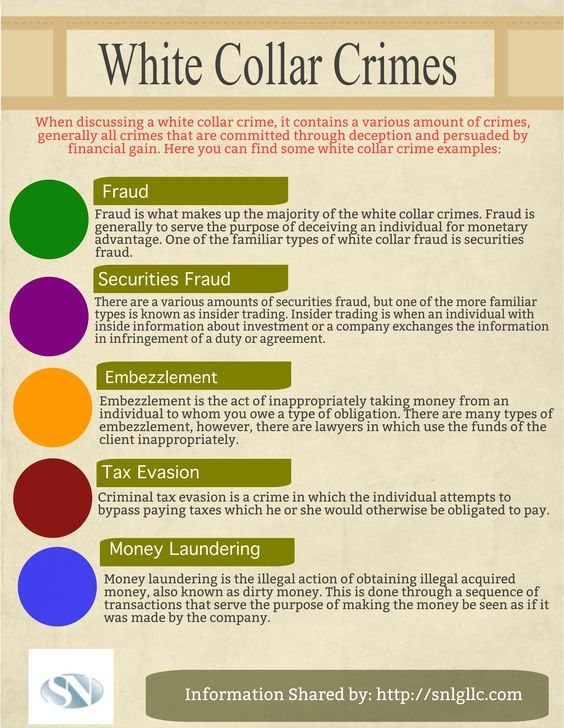 Take a look the list of white collar crimes