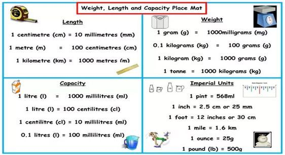 Unit Of Measurement Is Also Known As The International System Of Units Or Si Units Of Measure I Math Measurement Teaching Measurement Measurement Conversions